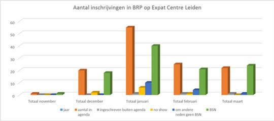 Expat Centre Leiden magische grens van 100 voorbij!
